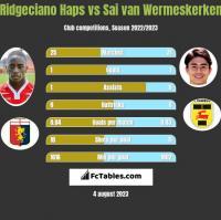 Ridgeciano Haps vs Sai van Wermeskerken h2h player stats