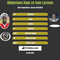 Ridgeciano Haps vs Sam Larsson h2h player stats
