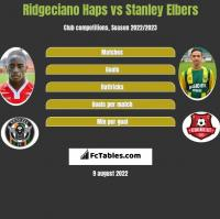 Ridgeciano Haps vs Stanley Elbers h2h player stats