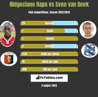 Ridgeciano Haps vs Sven van Beek h2h player stats