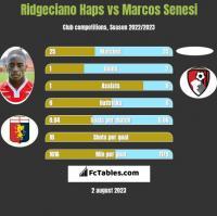 Ridgeciano Haps vs Marcos Senesi h2h player stats