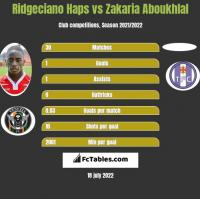 Ridgeciano Haps vs Zakaria Aboukhlal h2h player stats
