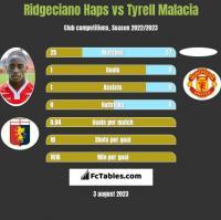 Ridgeciano Haps vs Tyrell Malacia h2h player stats