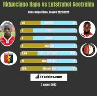 Ridgeciano Haps vs Lutstrahel Geetruida h2h player stats