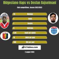 Ridgeciano Haps vs Destan Bajselmani h2h player stats