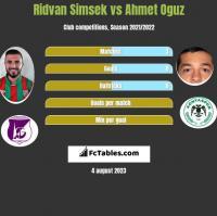 Ridvan Simsek vs Ahmet Oguz h2h player stats