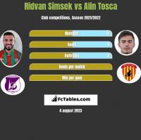 Ridvan Simsek vs Alin Tosca h2h player stats