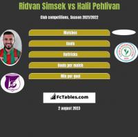 Ridvan Simsek vs Halil Pehlivan h2h player stats