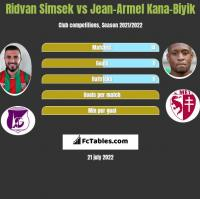 Ridvan Simsek vs Jean-Armel Kana-Biyik h2h player stats