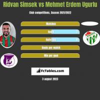 Ridvan Simsek vs Mehmet Erdem Ugurlu h2h player stats