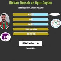 Ridvan Simsek vs Oguz Ceylan h2h player stats