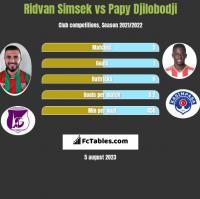 Ridvan Simsek vs Papy Djilobodji h2h player stats