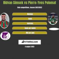 Ridvan Simsek vs Pierre-Yves Polomat h2h player stats