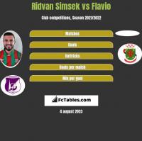 Ridvan Simsek vs Flavio h2h player stats