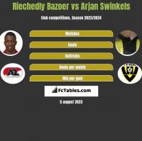 Riechedly Bazoer vs Arjan Swinkels h2h player stats