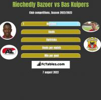 Riechedly Bazoer vs Bas Kuipers h2h player stats