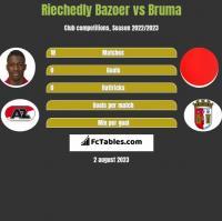 Riechedly Bazoer vs Bruma h2h player stats