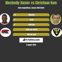 Riechedly Bazoer vs Christiaan Kum h2h player stats