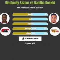 Riechedly Bazoer vs Danilho Doekhi h2h player stats