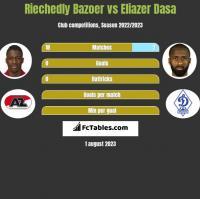 Riechedly Bazoer vs Eliazer Dasa h2h player stats