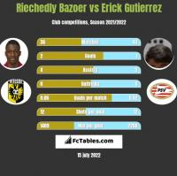Riechedly Bazoer vs Erick Gutierrez h2h player stats