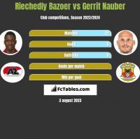 Riechedly Bazoer vs Gerrit Nauber h2h player stats
