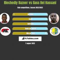 Riechedly Bazoer vs Iiass Bel Hassani h2h player stats