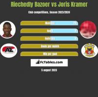 Riechedly Bazoer vs Joris Kramer h2h player stats