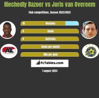 Riechedly Bazoer vs Joris van Overeem h2h player stats