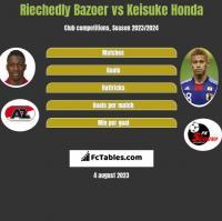 Riechedly Bazoer vs Keisuke Honda h2h player stats