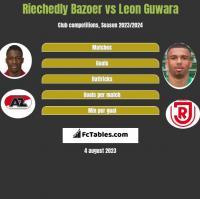 Riechedly Bazoer vs Leon Guwara h2h player stats