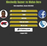 Riechedly Bazoer vs Matus Bero h2h player stats