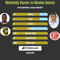 Riechedly Bazoer vs Nicolas Gavory h2h player stats