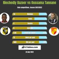 Riechedly Bazoer vs Oussama Tannane h2h player stats