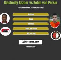 Riechedly Bazoer vs Robin van Persie h2h player stats