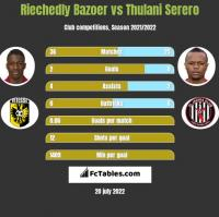 Riechedly Bazoer vs Thulani Serero h2h player stats
