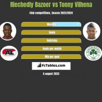 Riechedly Bazoer vs Tonny Vilhena h2h player stats