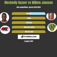 Riechedly Bazoer vs Willem Janssen h2h player stats