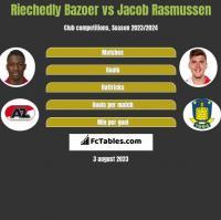 Riechedly Bazoer vs Jacob Rasmussen h2h player stats