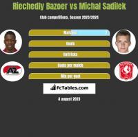 Riechedly Bazoer vs Michal Sadilek h2h player stats