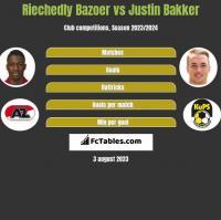 Riechedly Bazoer vs Justin Bakker h2h player stats