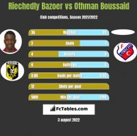 Riechedly Bazoer vs Othman Boussaid h2h player stats