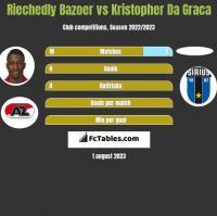 Riechedly Bazoer vs Kristopher Da Graca h2h player stats