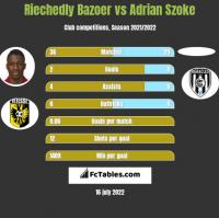 Riechedly Bazoer vs Adrian Szoke h2h player stats