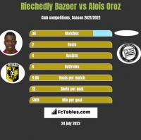 Riechedly Bazoer vs Alois Oroz h2h player stats