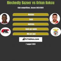 Riechedly Bazoer vs Orkun Kokcu h2h player stats