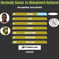 Riechedly Bazoer vs Mohammed Ihattaren h2h player stats