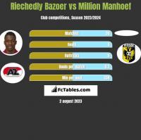 Riechedly Bazoer vs Million Manhoef h2h player stats