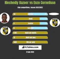Riechedly Bazoer vs Enzo Cornelisse h2h player stats