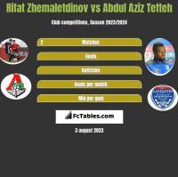 Rifat Zhemaletdinov vs Abdul Aziz Tetteh h2h player stats